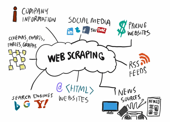 The easiest way of web scraping!