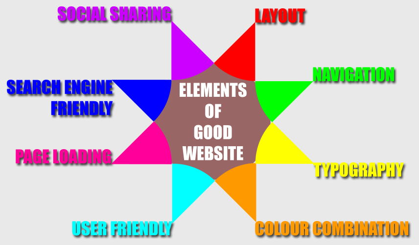 Essential Elements that you Must have on your Website